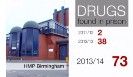 Drugs increase in Prison
