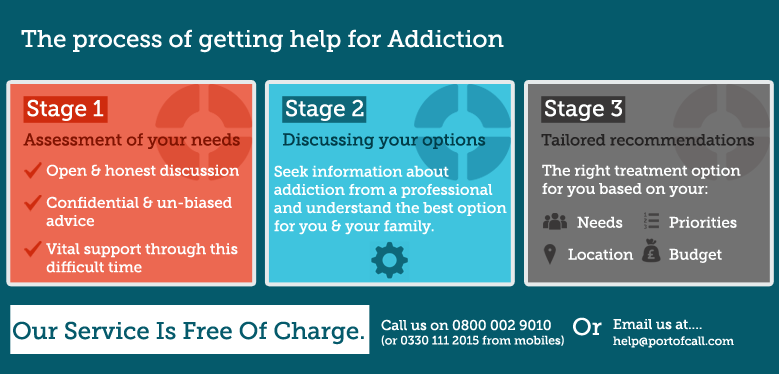 The stages of treatment in getting help with alcohol and drug addiction