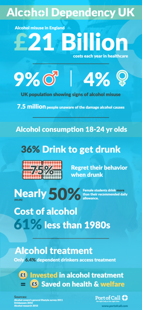Alcohol Dependency UK