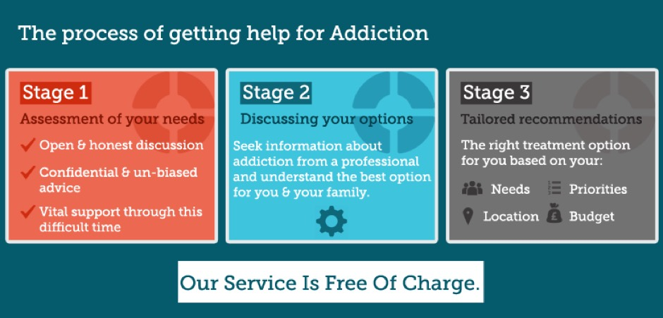 Alcohol and drug rehab centres in Stoke on Trent
