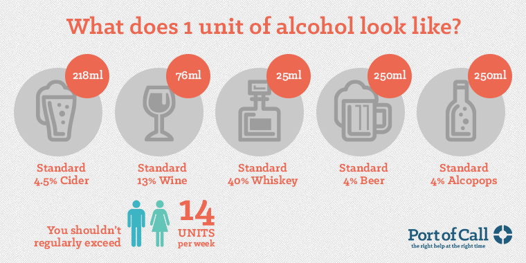 Worried you may be an alcoholic? Take our test.