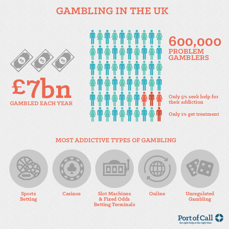 Infographic about Gambling addiction help in the UK