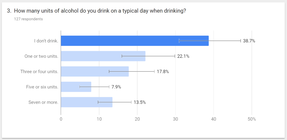 When drinking, do you go over your recommended unit intake?