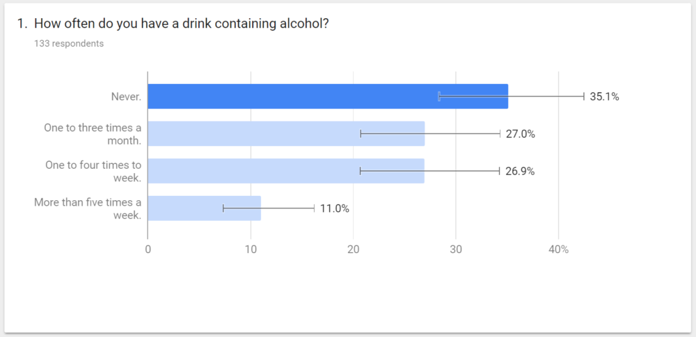 An illustration of how often people drink alcohol