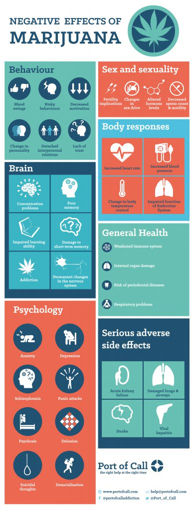 cannabis addiction infographic